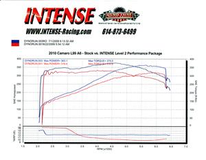 2010 Camaro Stock vs INTENSE Level 2 Package