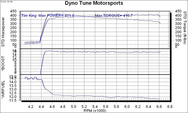 INTENSE Racing: INTENSE™ Reprogrammed 3800 Powertrain ...